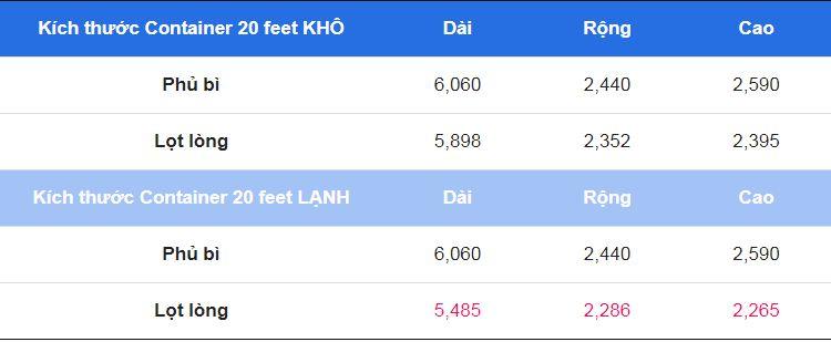Bảng so sánh kích thước Container 20 feet khô và Container 20 feet lạnh